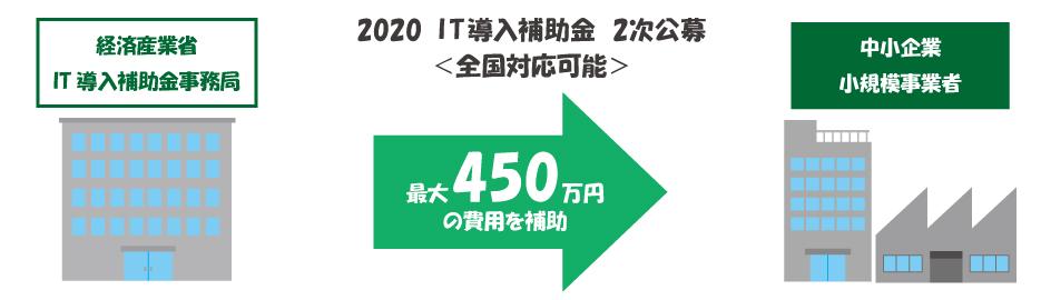 2020IT導入補助金
