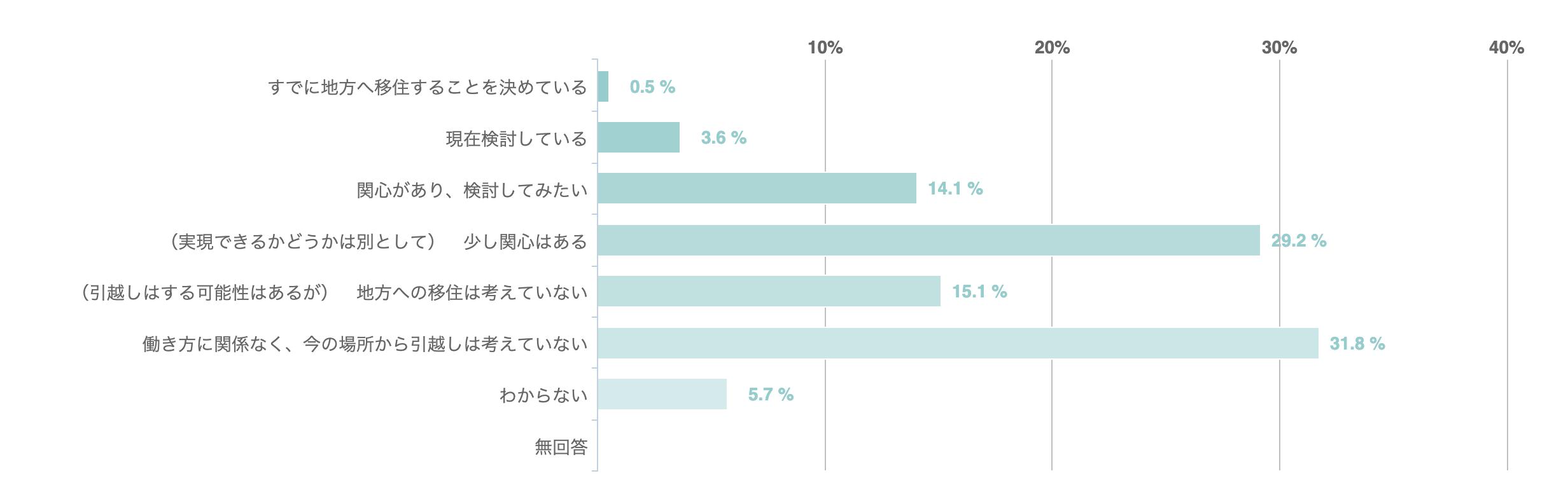では、今後、テレワークが定着し、週1回の出勤でよいとなった場合、 地方に住みながら、新幹線などを使って都市部(首都圏・名古屋・大阪など)に週1日程度出勤する働き方については、どのように思いますか。